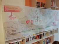Formation Facilitation graphique et vidéo