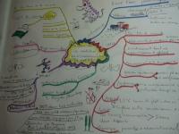 Organiser ses idées avec la carte heuristique